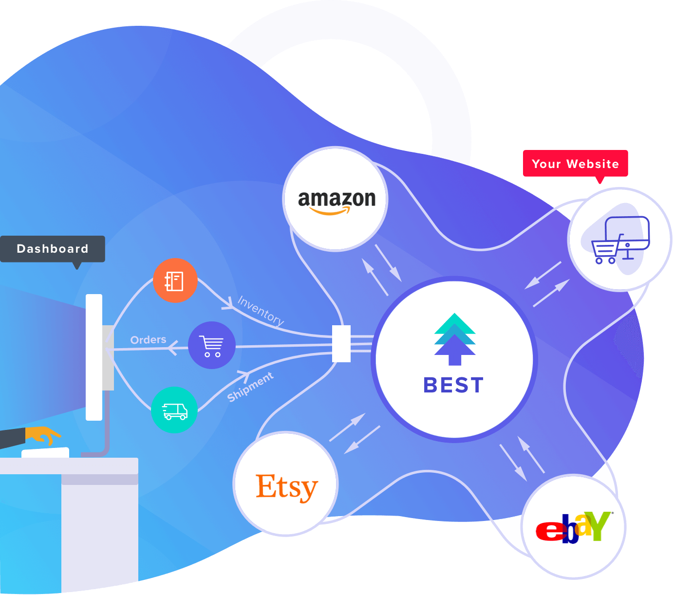 Multi Channel ECommerce Solution